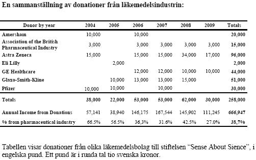Skeptikergrupp fick nära en miljon i stöd från Astra Zeneca