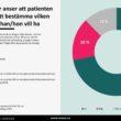 1 av 3 svenskar använder alternativmedicin enligt ny undersökning från Novus